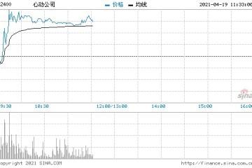 心动公司上涨4.42%获执行董事戴云杰增持56.38万股