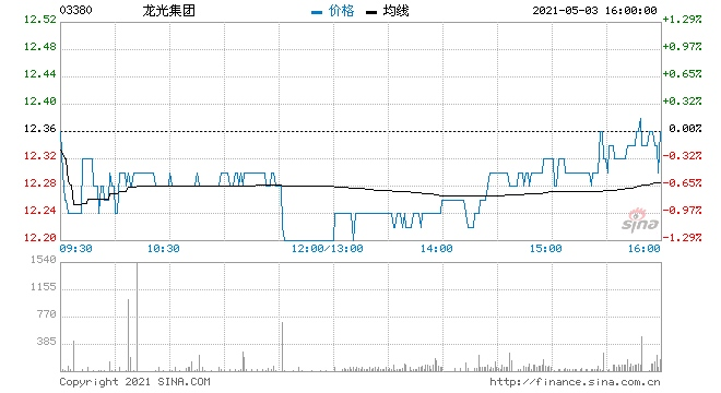 克而瑞龙光集团盈利优势显著维持强烈推荐评级