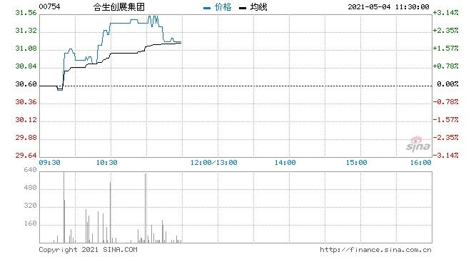 合生创展集团5月3日回购14.4万股涉资437.05万元