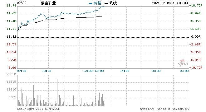 有色金属板块强势紫金矿业大涨逾8%