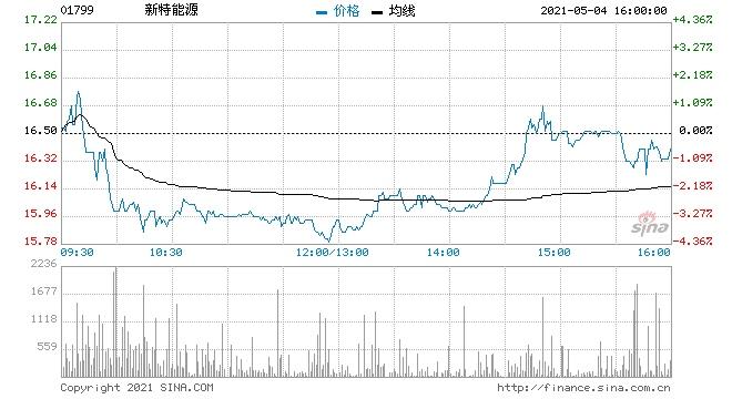 富瑞新特能源维持买入评级目标价降至25.56港元