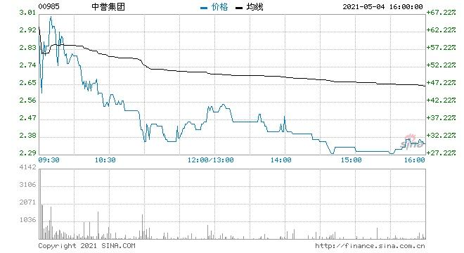 中誉集团高开15%现报2.07港元