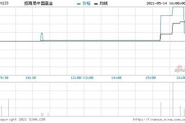 招商局中国基金4月末每股资产净值为42.53港元