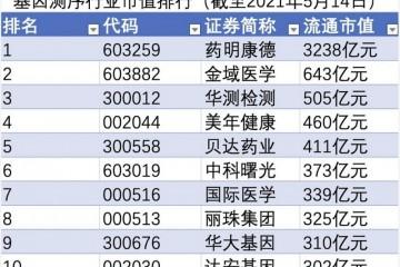 基因测序双周榜药明康德流通市值暴增895亿元