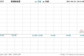 爱德新能源回购8万股涉资1.9万元