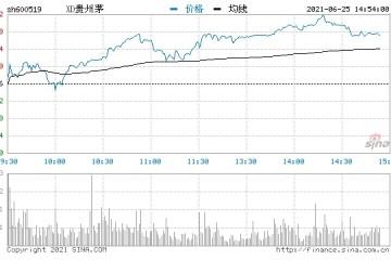 快讯贵州茅台午后涨逾2%日内成交额近50亿元