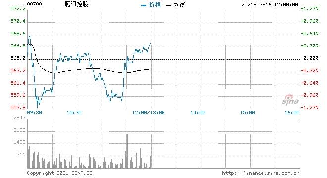 大摩腾讯控股维持增持评级目标价降至710港元