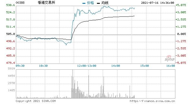 小摩港交所维持增持评级目标价升至570港元