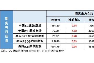 EIA原油库存降至18年9月来低点价格却不兴奋发生了什么