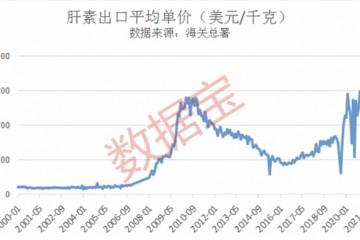 海外抗疫刚需肝素出口价猛涨同比涨近270%创历史新高(附受益名单)