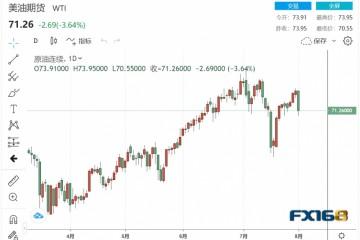 欧佩克+在7月份加大石油出口力度德尔塔变种病毒威胁全球石油需求两大原油期货双双暴跌